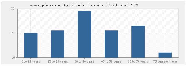 Age distribution of population of Gaja-la-Selve in 1999