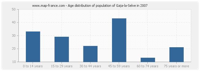 Age distribution of population of Gaja-la-Selve in 2007