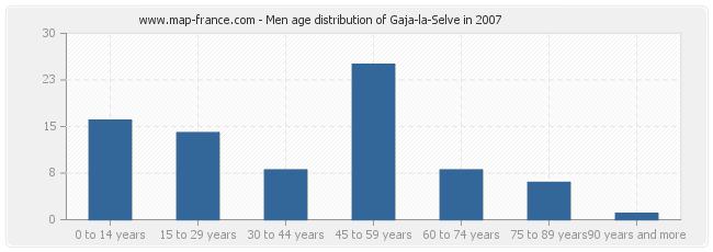 Men age distribution of Gaja-la-Selve in 2007