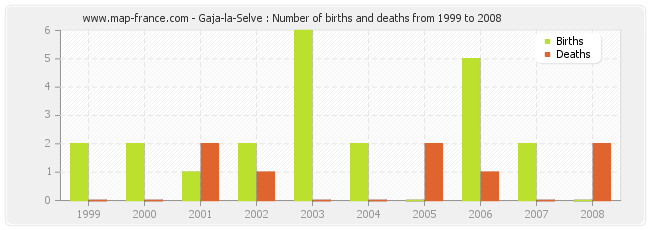 Gaja-la-Selve : Number of births and deaths from 1999 to 2008