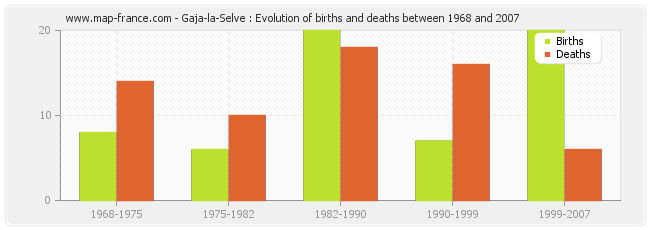 Gaja-la-Selve : Evolution of births and deaths between 1968 and 2007