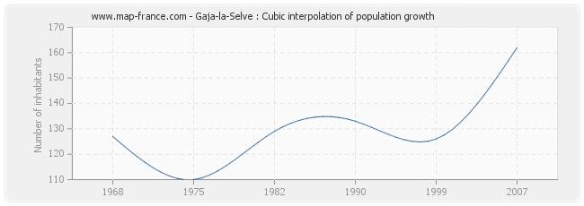 Gaja-la-Selve : Cubic interpolation of population growth