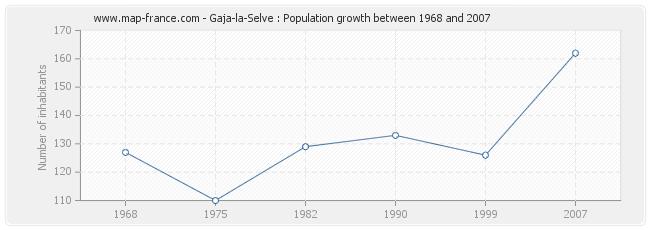 Population Gaja-la-Selve