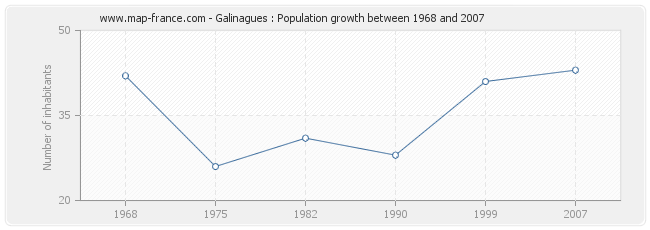 Population Galinagues