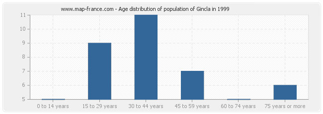 Age distribution of population of Gincla in 1999