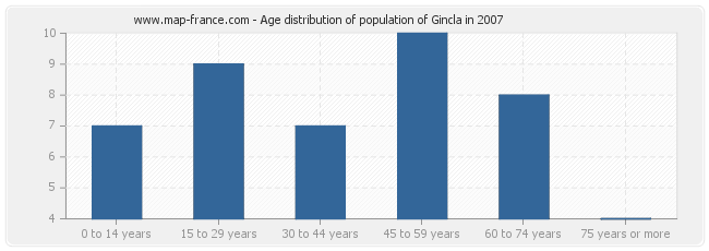 Age distribution of population of Gincla in 2007