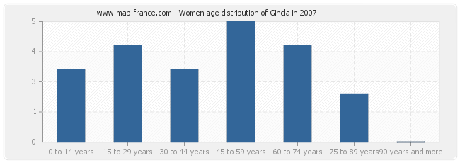 Women age distribution of Gincla in 2007