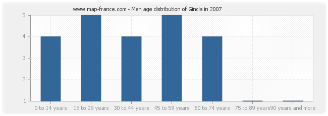 Men age distribution of Gincla in 2007