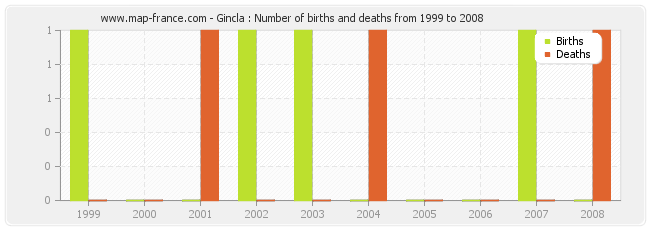 Gincla : Number of births and deaths from 1999 to 2008