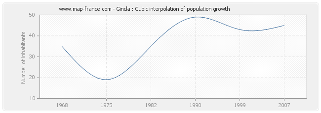 Gincla : Cubic interpolation of population growth