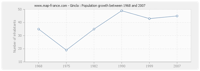Population Gincla