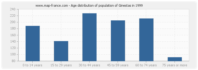 Age distribution of population of Ginestas in 1999
