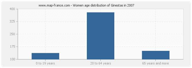 Women age distribution of Ginestas in 2007