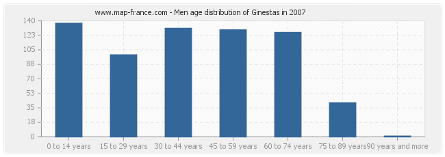 Men age distribution of Ginestas in 2007