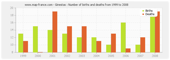 Ginestas : Number of births and deaths from 1999 to 2008
