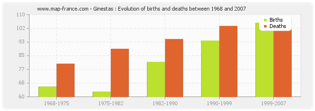 Ginestas : Evolution of births and deaths between 1968 and 2007