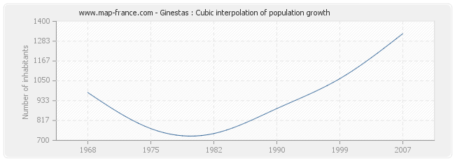 Ginestas : Cubic interpolation of population growth