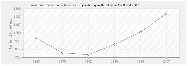 Population Ginestas