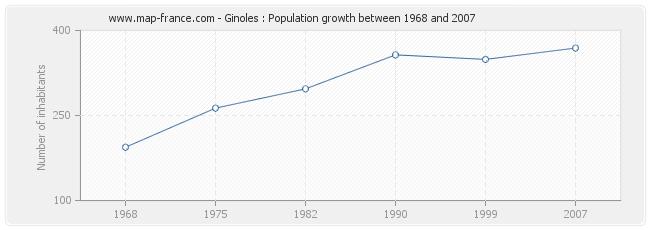Population Ginoles