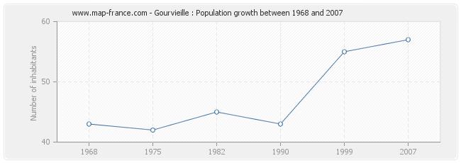 Population Gourvieille