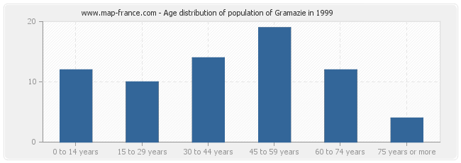 Age distribution of population of Gramazie in 1999