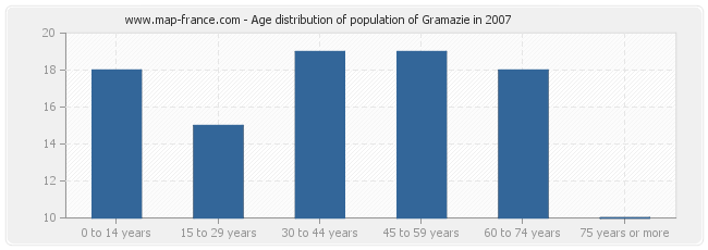 Age distribution of population of Gramazie in 2007