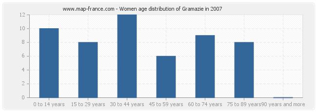 Women age distribution of Gramazie in 2007
