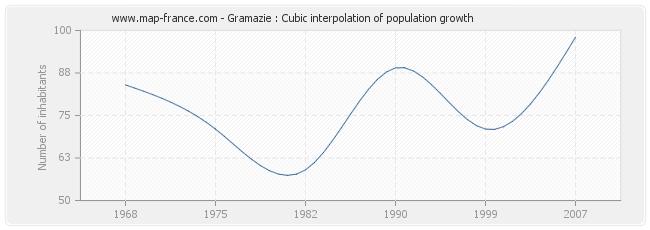Gramazie : Cubic interpolation of population growth