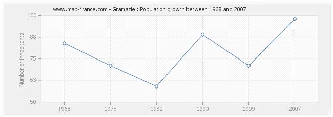 Population Gramazie