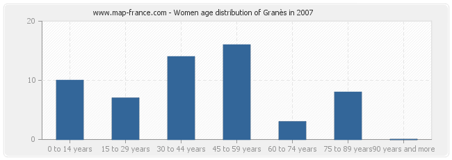 Women age distribution of Granès in 2007