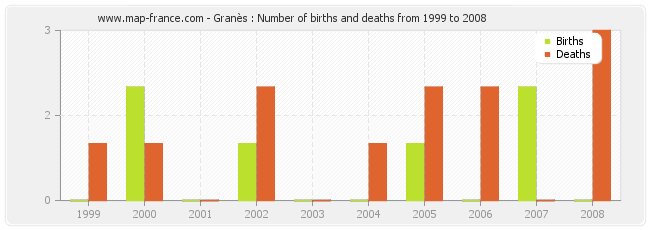 Granès : Number of births and deaths from 1999 to 2008
