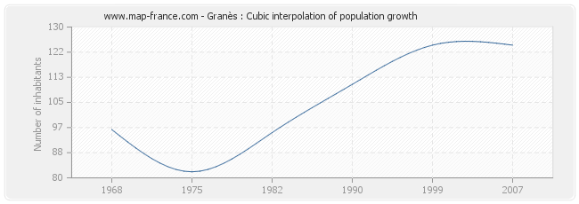 Granès : Cubic interpolation of population growth