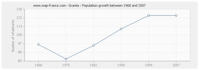 Population Granès