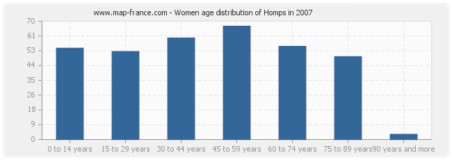 Women age distribution of Homps in 2007