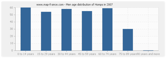 Men age distribution of Homps in 2007