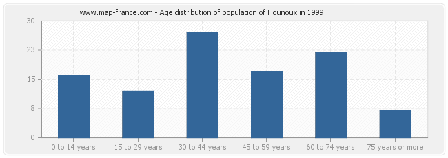 Age distribution of population of Hounoux in 1999
