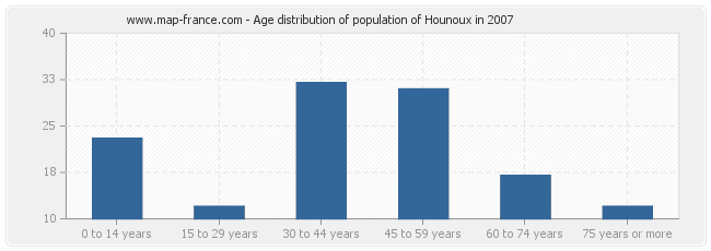 Age distribution of population of Hounoux in 2007