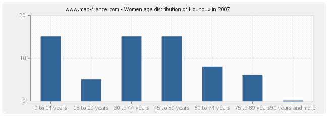 Women age distribution of Hounoux in 2007