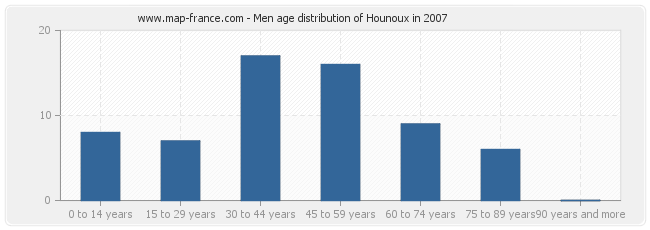 Men age distribution of Hounoux in 2007