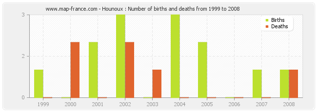 Hounoux : Number of births and deaths from 1999 to 2008