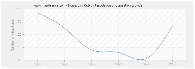 Hounoux : Cubic interpolation of population growth