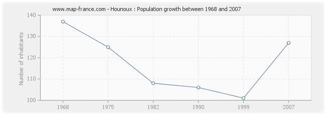 Population Hounoux