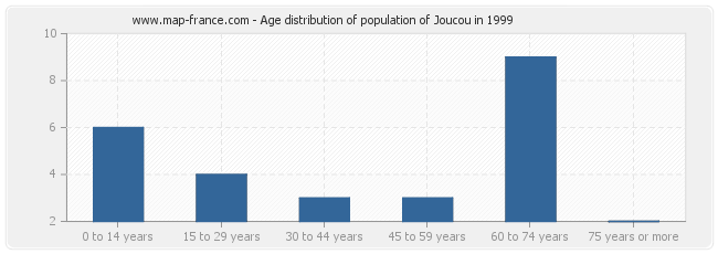 Age distribution of population of Joucou in 1999