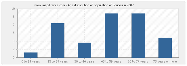 Age distribution of population of Joucou in 2007