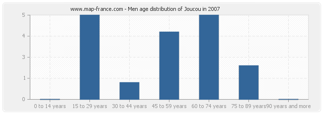 Men age distribution of Joucou in 2007