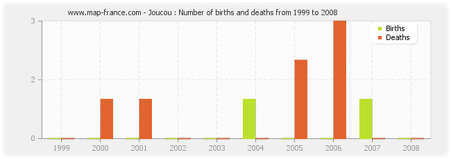 Joucou : Number of births and deaths from 1999 to 2008