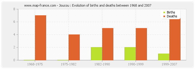 Joucou : Evolution of births and deaths between 1968 and 2007