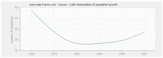 Joucou : Cubic interpolation of population growth