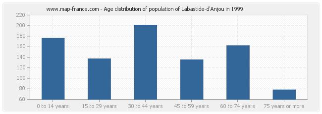 Age distribution of population of Labastide-d'Anjou in 1999