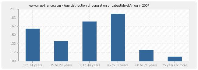 Age distribution of population of Labastide-d'Anjou in 2007